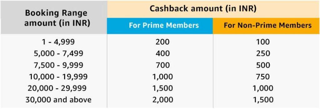 Amazon Flight Cashback upto Rs 2000